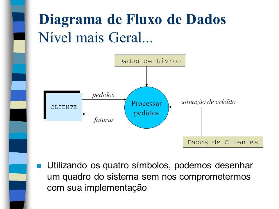 Diagrama de Fluxo de Dados Nível mais Geral... Processar pedidos CLIENTE Dados de Livros Dados de Clientes pedidos faturas situação de crédito n Utili