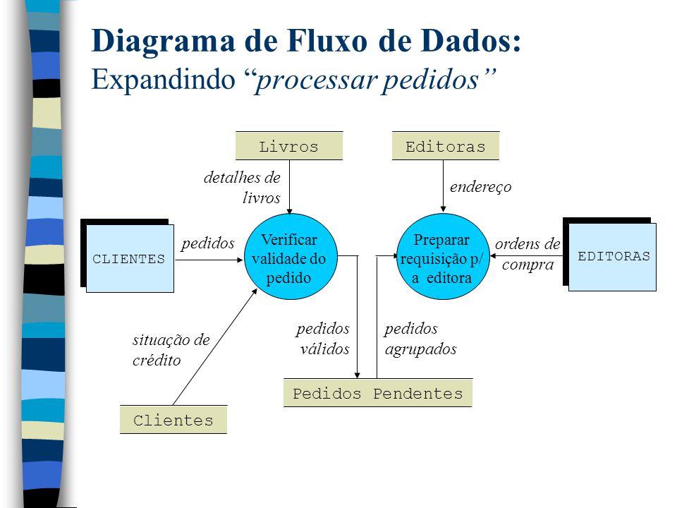 """Diagrama de Fluxo de Dados: Expandindo """"processar pedidos"""" Verificar validade do pedido CLIENTES pedidos EDITORAS Livros Clientes Editoras Pedidos Pen"""