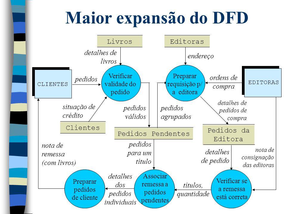 Maior expansão do DFD Verificar validade do pedido CLIENTES pedidos EDITORAS Livros Clientes Editoras Pedidos Pendentes Preparar requisição p/ a edito