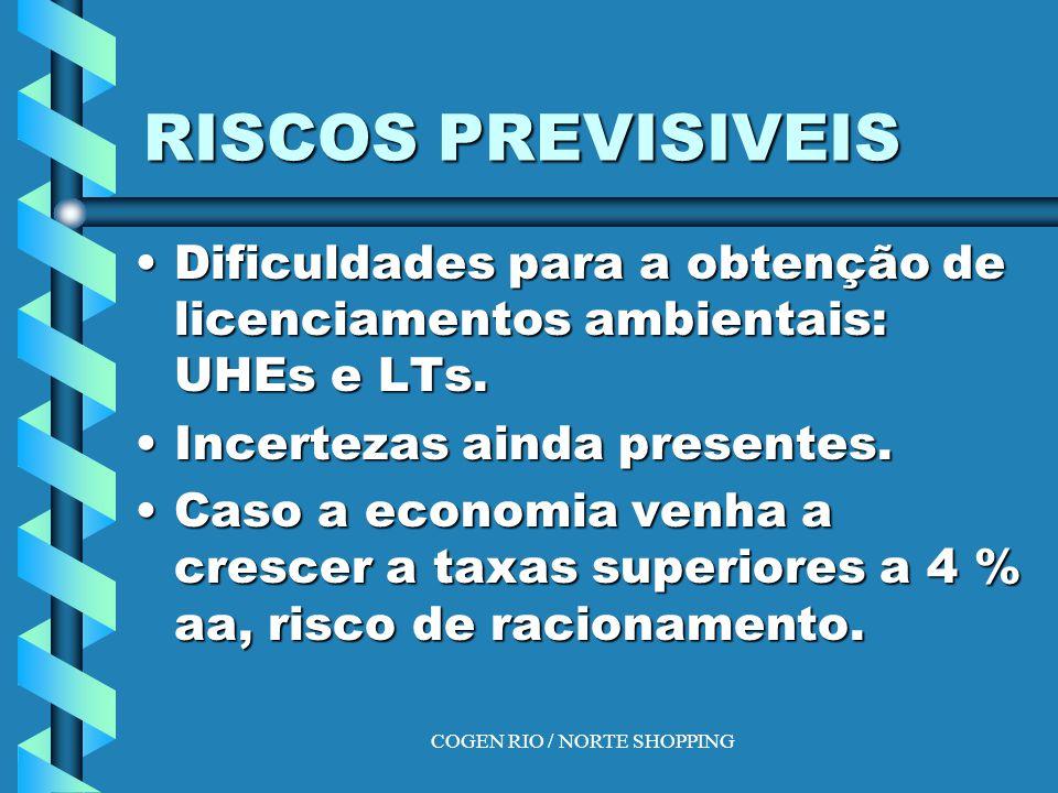 COGEN RIO / NORTE SHOPPING RISCOS PREVISIVEIS Dificuldades para a obtenção de licenciamentos ambientais: UHEs e LTs.Dificuldades para a obtenção de licenciamentos ambientais: UHEs e LTs.