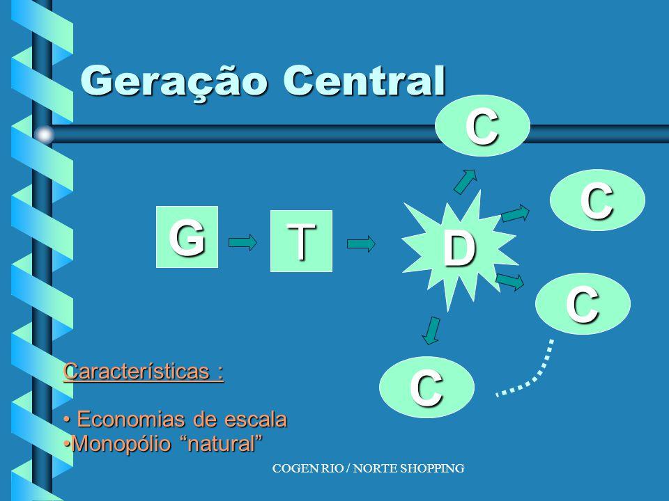 COGEN RIO / NORTE SHOPPING Geração Central G T D C C C C Características : Economias de escala Economias de escala Monopólio natural Monopólio natural