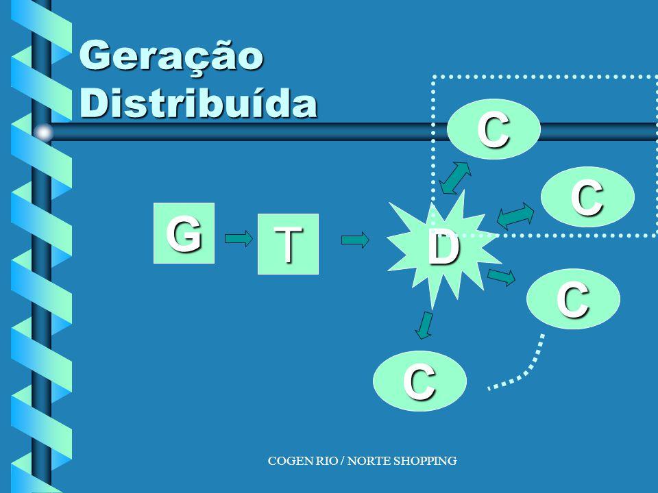 COGEN RIO / NORTE SHOPPING VARIAÇÕES Climatização.Climatização.