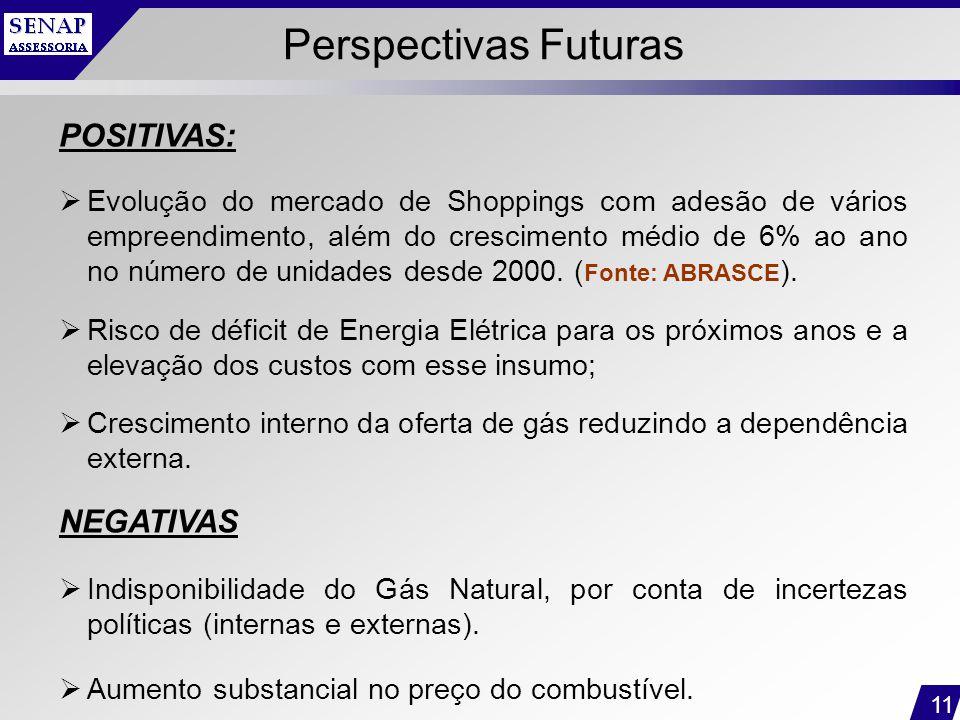 11 Perspectivas Futuras POSITIVAS:  Evolução do mercado de Shoppings com adesão de vários empreendimento, além do crescimento médio de 6% ao ano no n