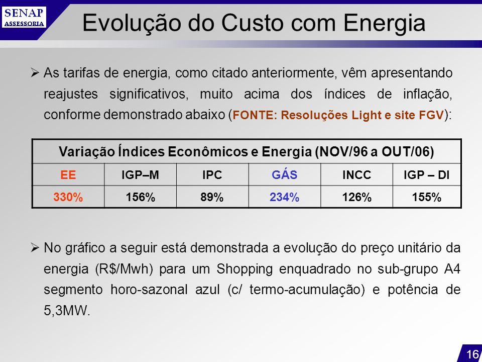 16 Evolução do Custo com Energia  No gráfico a seguir está demonstrada a evolução do preço unitário da energia (R$/Mwh) para um Shopping enquadrado n