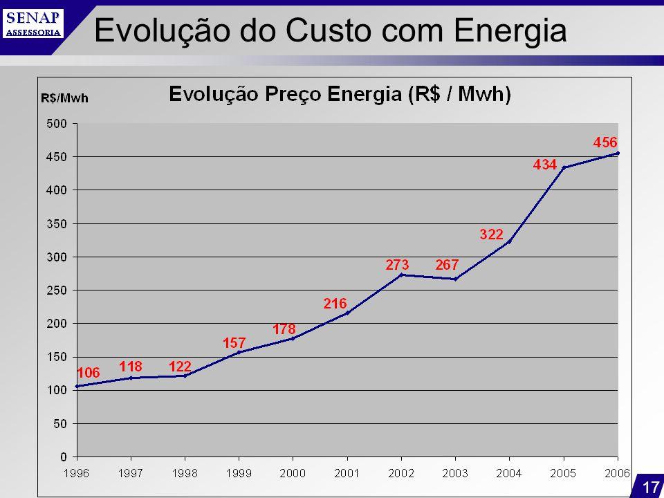 17 Evolução do Custo com Energia