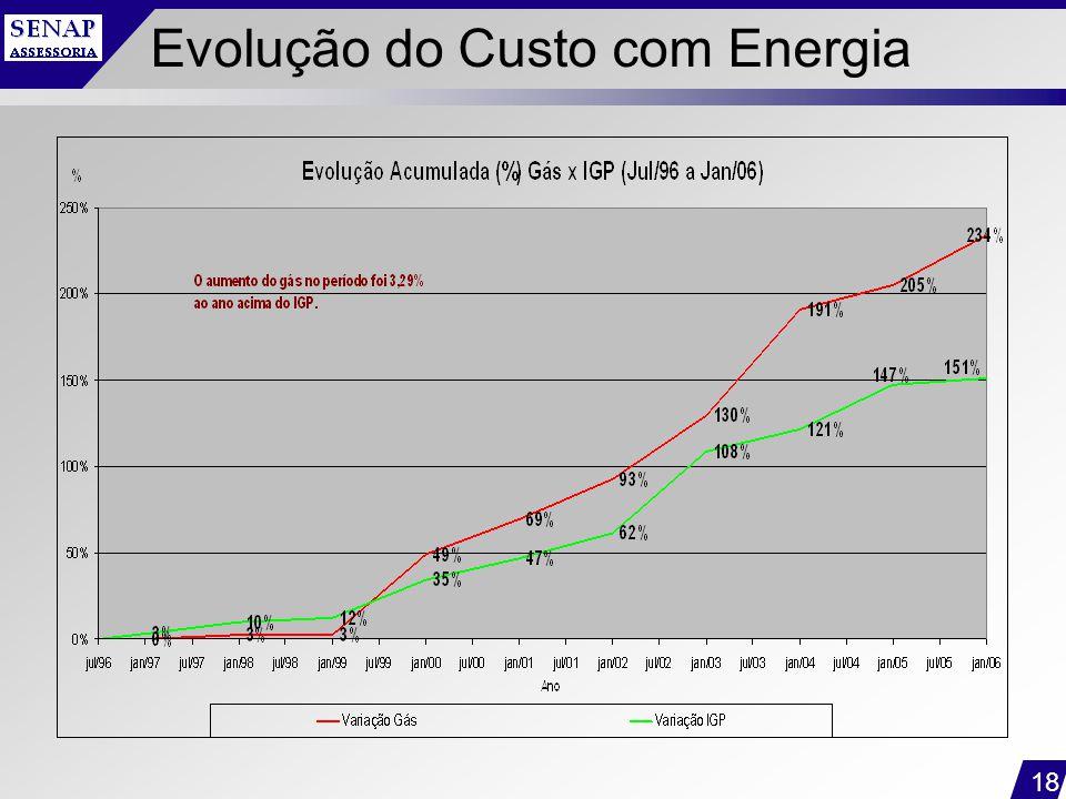 18 Evolução do Custo com Energia