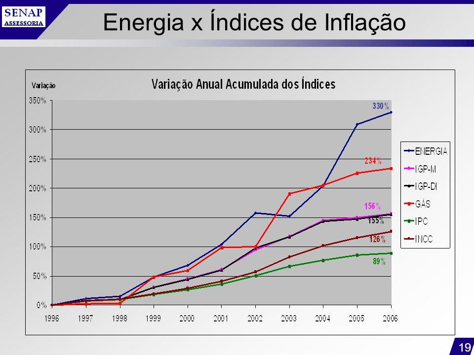 19 Energia x Índices de Inflação