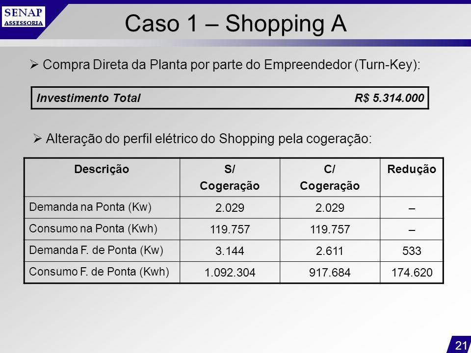 21 Caso 1 – Shopping A Investimento TotalR$ 5.314.000  Compra Direta da Planta por parte do Empreendedor (Turn-Key):  Alteração do perfil elétrico d