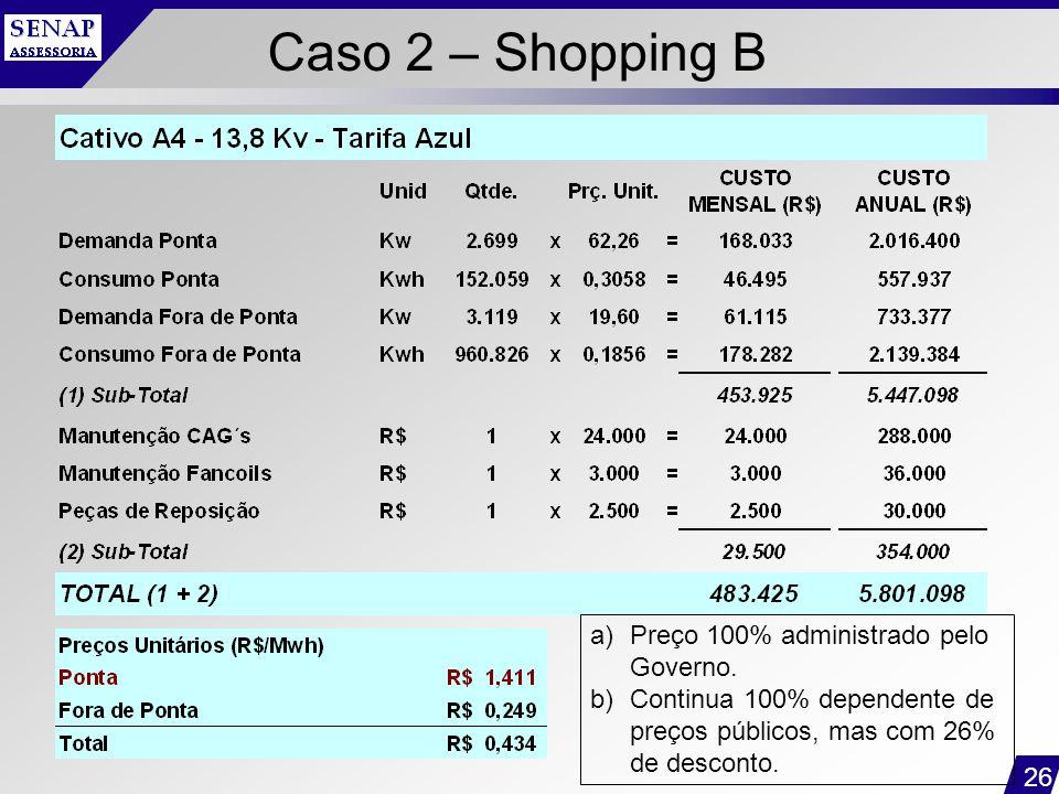 26 Caso 2 – Shopping B a)Preço 100% administrado pelo Governo. b)Continua 100% dependente de preços públicos, mas com 26% de desconto.