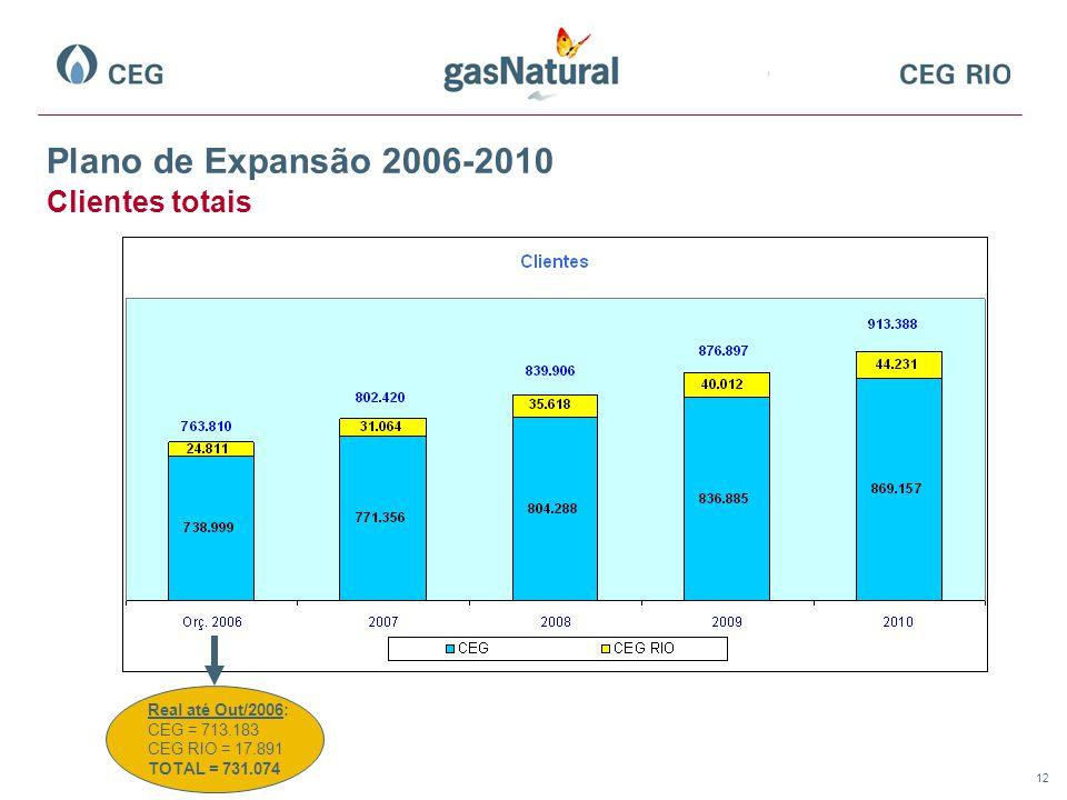 12 Plano de Expansão 2006-2010 Clientes totais Real até Out/2006: CEG = 713.183 CEG RIO = 17.891 TOTAL = 731.074