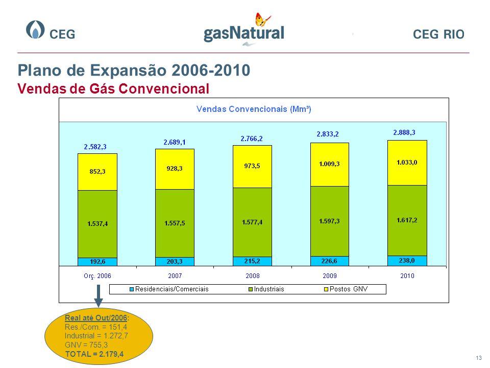 13 Plano de Expansão 2006-2010 Vendas de Gás Convencional Real até Out/2006: Res./Com.