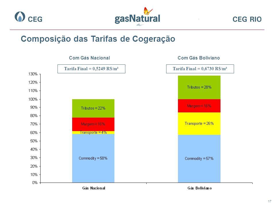 17 Composição das Tarifas de Cogeração Com Gás NacionalCom Gás Boliviano Tarifa Final = 0,5249 R$/m³Tarifa Final = 0,6730 R$/m³