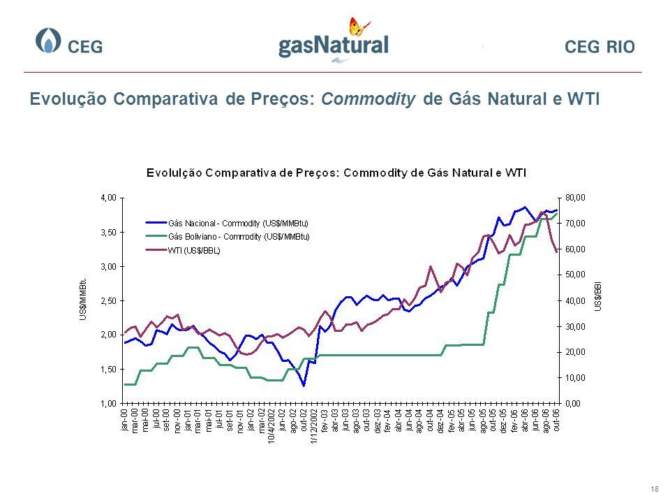 18 Evolução Comparativa de Preços: Commodity de Gás Natural e WTI