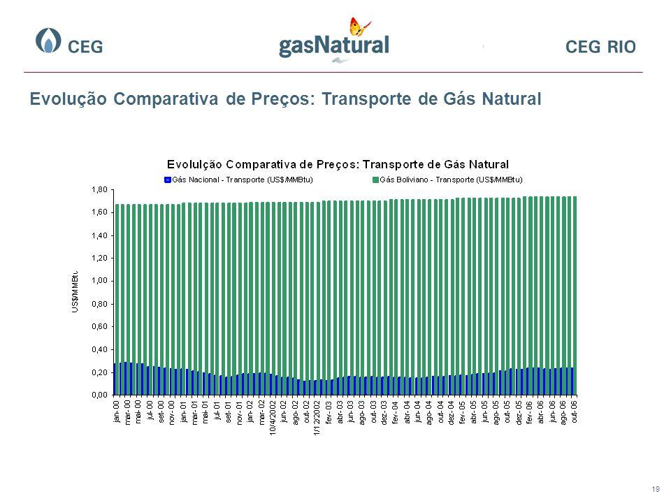 19 Evolução Comparativa de Preços: Transporte de Gás Natural