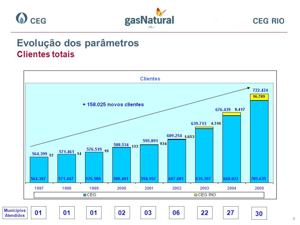 6 Municípios abastecidos até 2005 (total = 30).