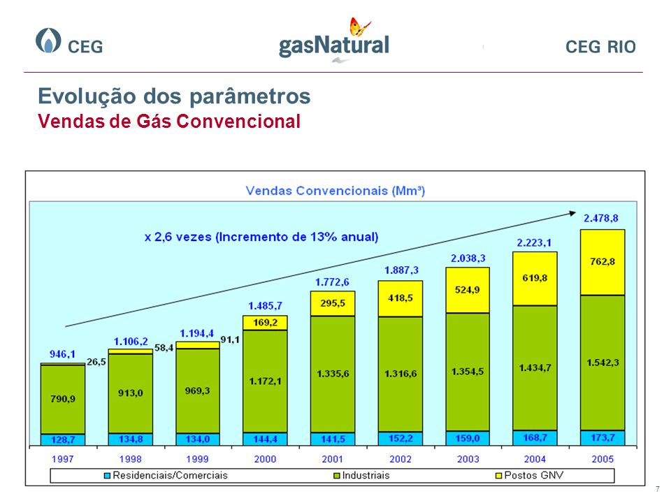 7 Evolução dos parâmetros Vendas de Gás Convencional