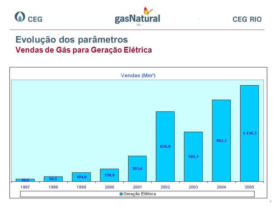 8 Evolução dos parâmetros Vendas de Gás para Geração Elétrica