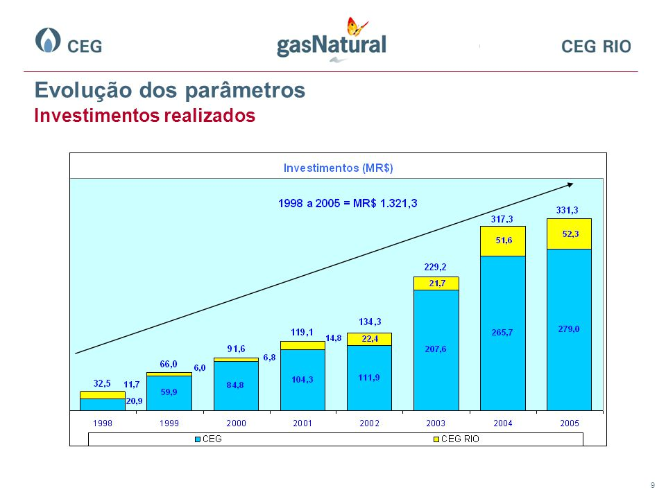 20 Comparativo de Tarifas: CEG x COMGÁS Nota: Tarifa Líquida COMGÁS: Estimada com base nas margens publicadas pela Portaria CSPE nº 412, de 26/05/06, somadas ao custo do gás boliviano para o período de Out-Dez/06 (convertido para R$/m³ com base no câmbio médio de Out/06).