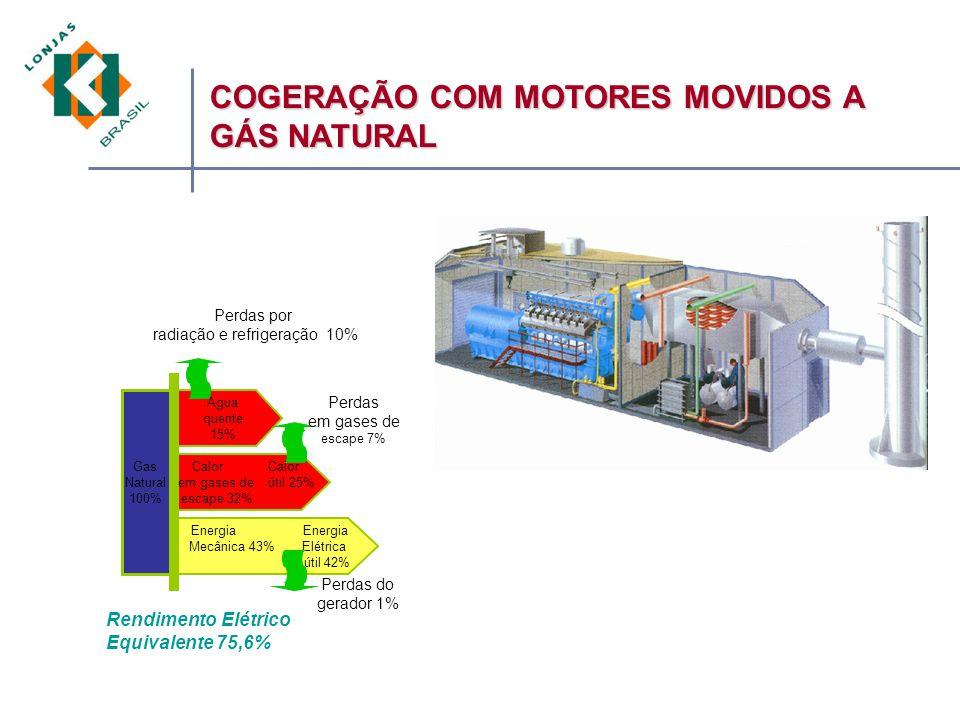 Gas Natural 100% Agua quente 15% Calor em gases de útil 25% escape 32% Energia Mecânica 43% Elétrica útil 42% Perdas por radiação e refrigeração 10% Perdas em gases de escape 7% Perdas do gerador 1% Rendimento Elétrico Equivalente 75,6% COGERAÇÃO COM MOTORES MOVIDOS A GÁS NATURAL