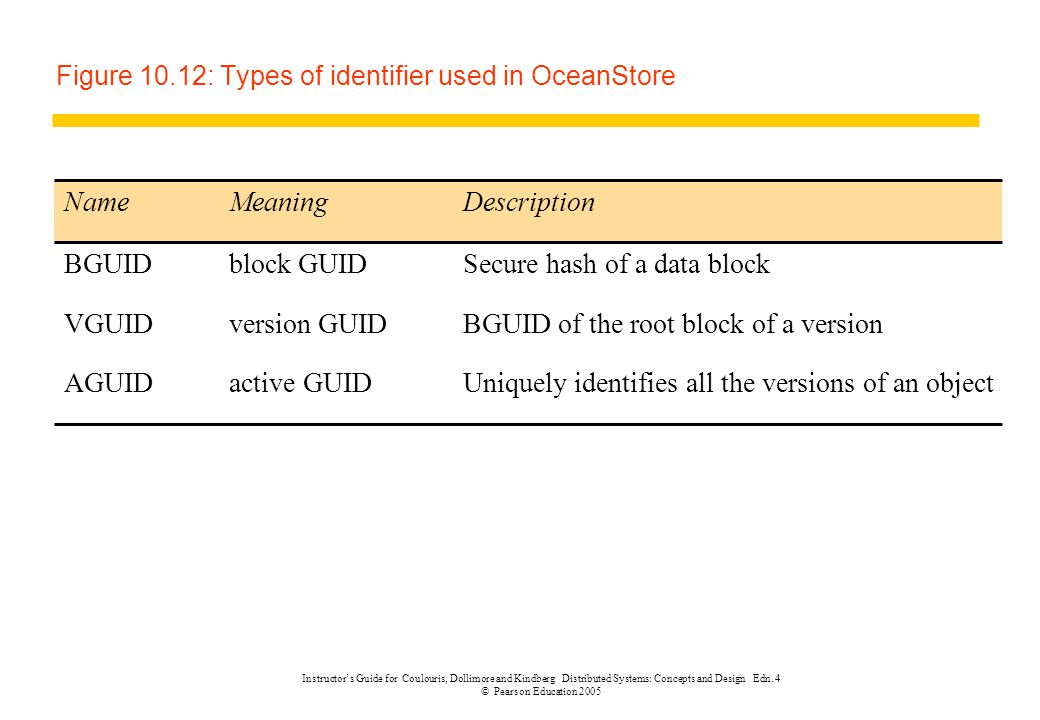 Instructor's Guide for Coulouris, Dollimore and Kindberg Distributed Systems: Concepts and Design Edn. 4 © Pearson Education 2005 Figure 10.12: Types