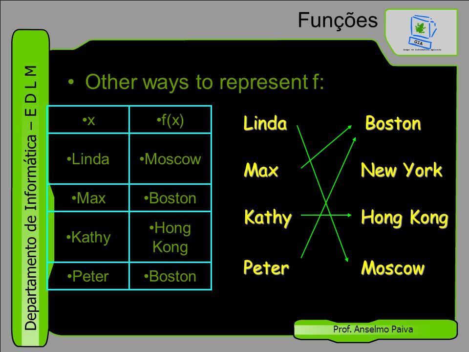 Departamento de Informática – E D L M Prof. Anselmo Paiva Funções Other ways to represent f: BostonPeter Hong Kong Kathy BostonMax MoscowLinda f(x)x L