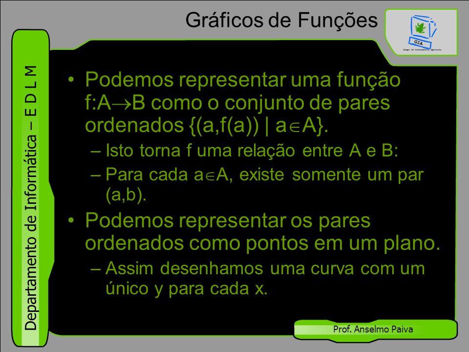 Departamento de Informática – E D L M Prof. Anselmo Paiva Gráficos de Funções Podemos representar uma função f:A  B como o conjunto de pares ordenado