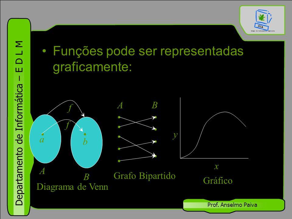 Departamento de Informática – E D L M Prof. Anselmo Paiva Funções pode ser representadas graficamente: A B a b f f x y Gráfico Grafo Bipartido Diagram