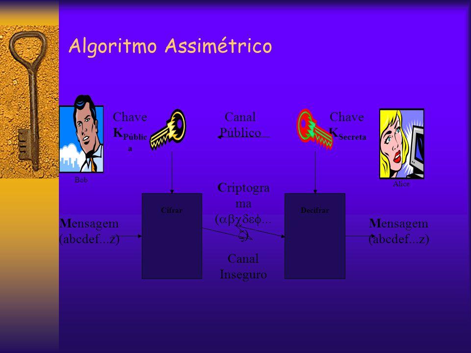 Algoritmo Assimétrico CifrarDecifrar Canal Público Canal Inseguro Mensagem (abcdef...z) Mensagem (abcdef...z) Criptogra ma ( ...