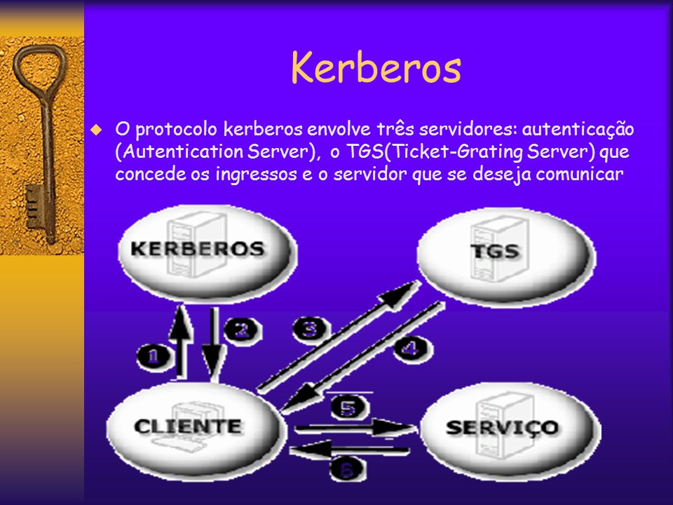Kerberos  O protocolo kerberos envolve três servidores: autenticação (Autentication Server), o TGS(Ticket-Grating Server) que concede os ingressos e