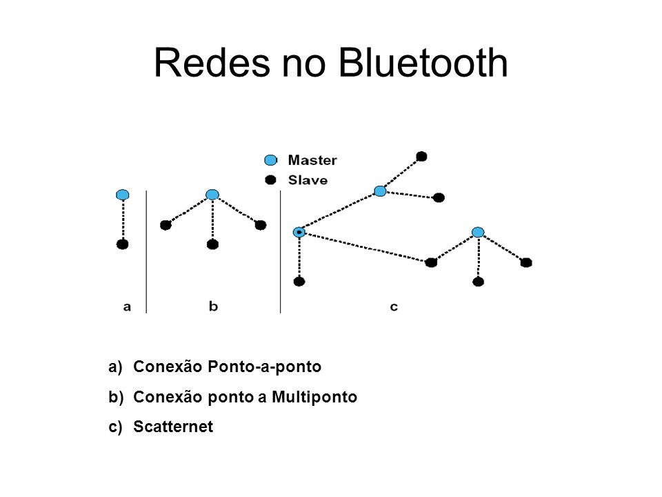 Redes no Bluetooth a)Conexão Ponto-a-ponto b)Conexão ponto a Multiponto c)Scatternet
