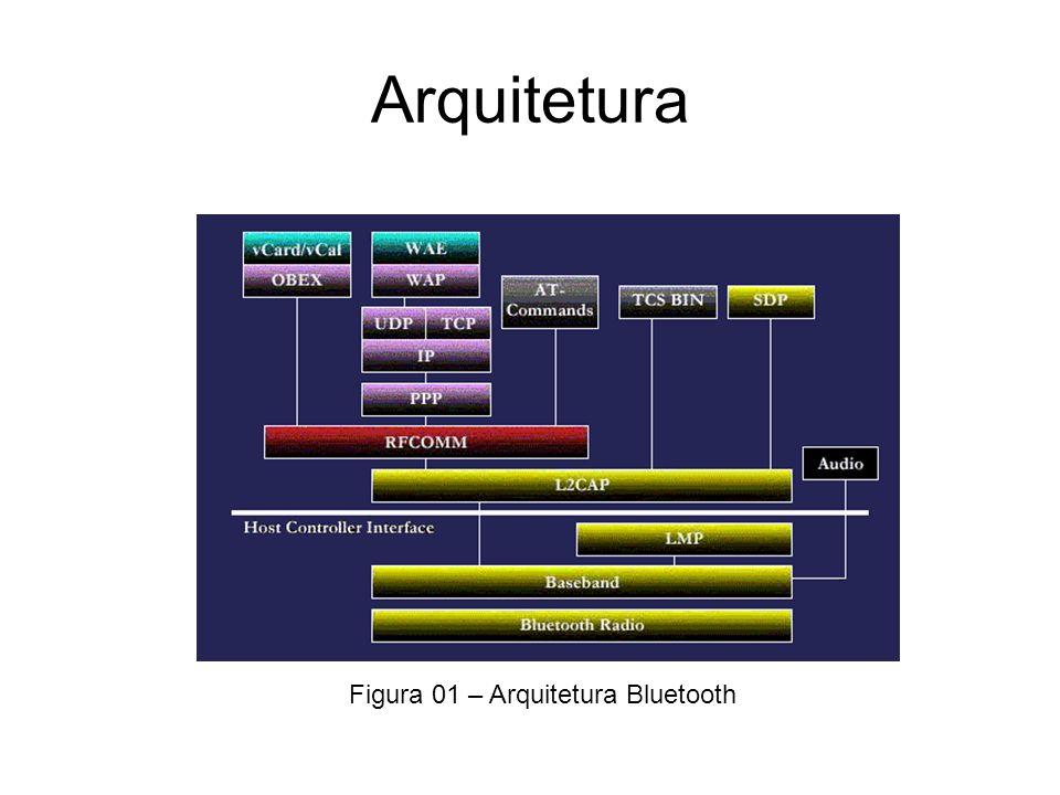 Arquitetura Figura 01 – Arquitetura Bluetooth
