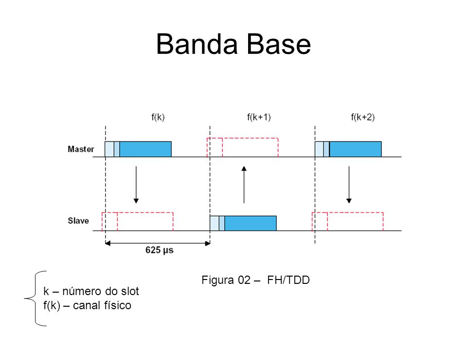 Banda Base Figura 02 – FH/TDD k – número do slot f(k) – canal físico
