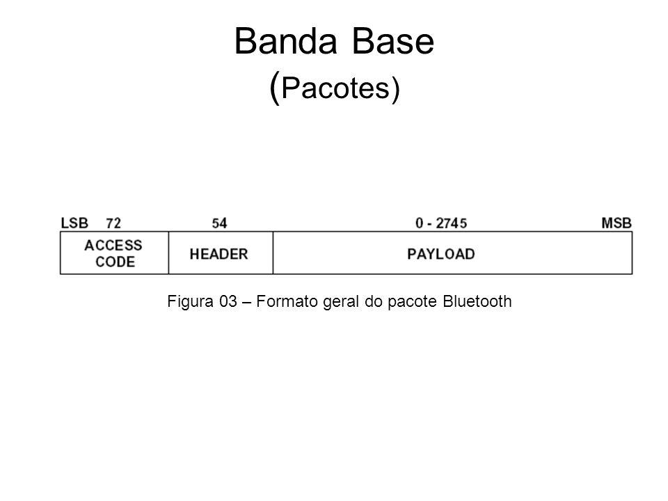 Banda Base ( Pacotes) Figura 03 – Formato geral do pacote Bluetooth