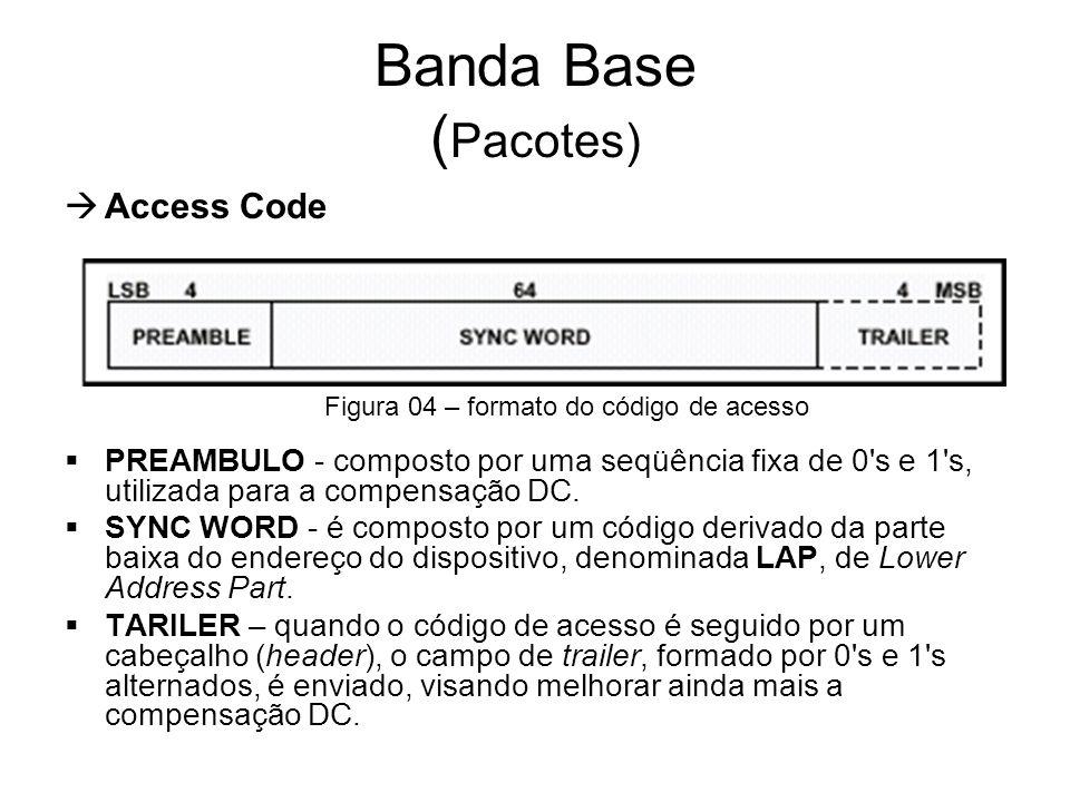  Access Code  PREAMBULO - composto por uma seqüência fixa de 0's e 1's, utilizada para a compensação DC.  SYNC WORD - é composto por um código deri