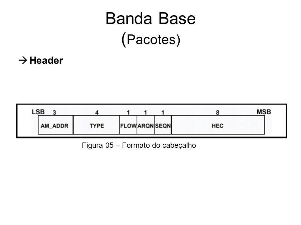 Banda Base ( Pacotes)  Header Figura 05 – Formato do cabeçalho