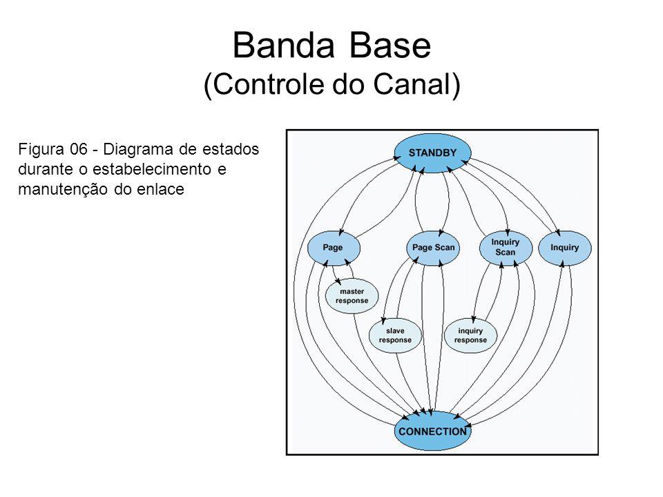 Banda Base (Controle do Canal) Figura 06 - Diagrama de estados durante o estabelecimento e manutenção do enlace