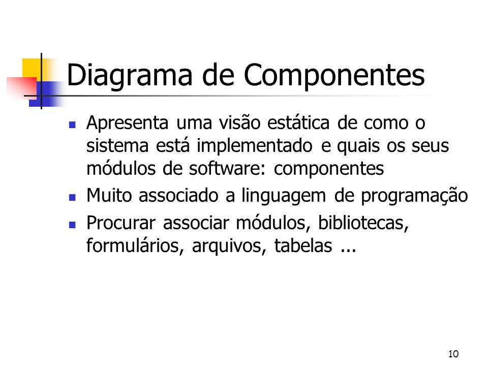 Diagrama de Componentes Apresenta uma visão estática de como o sistema está implementado e quais os seus módulos de software: componentes Muito associ