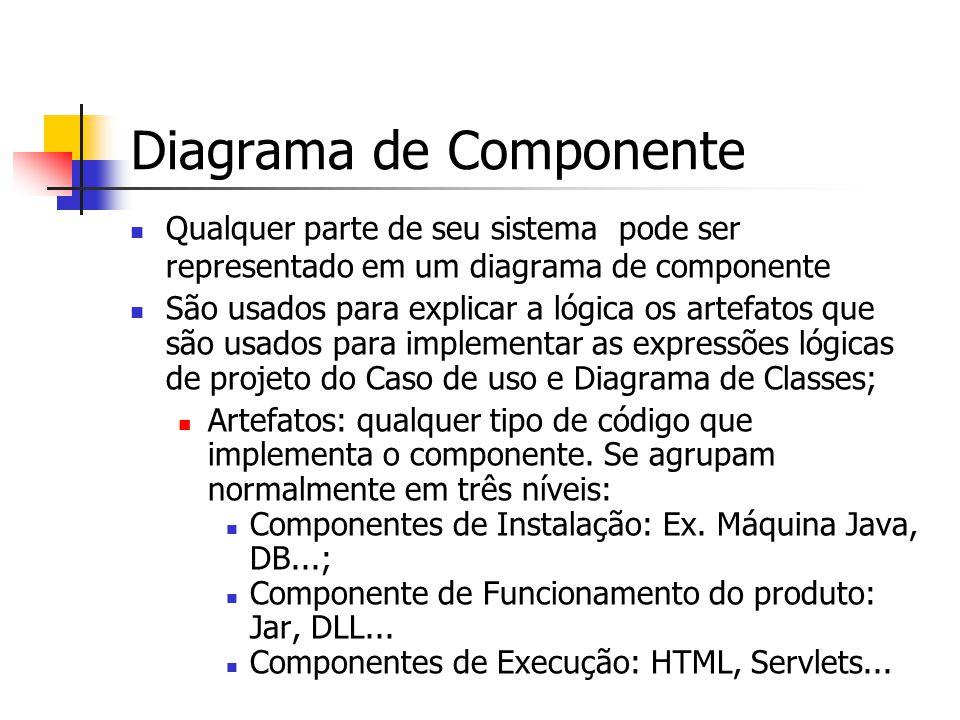 Diagrama de Componente Qualquer parte de seu sistema pode ser representado em um diagrama de componente São usados para explicar a lógica os artefatos que são usados para implementar as expressões lógicas de projeto do Caso de uso e Diagrama de Classes; Artefatos: qualquer tipo de código que implementa o componente.