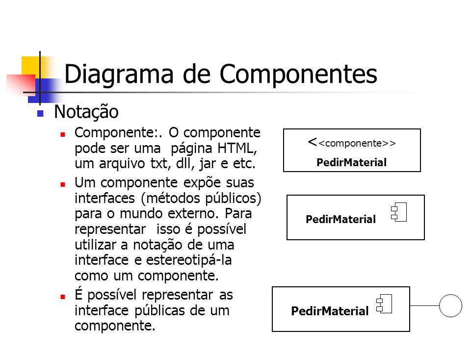 Notação Componente:. O componente pode ser uma página HTML, um arquivo txt, dll, jar e etc. Um componente expõe suas interfaces (métodos públicos) par