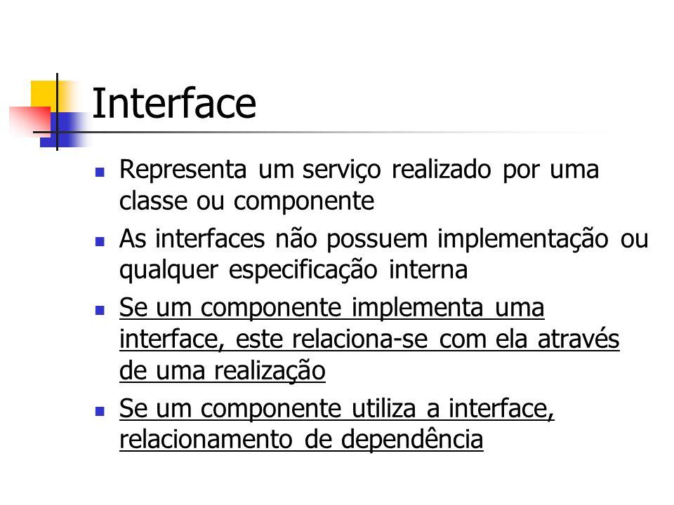Interface Representa um serviço realizado por uma classe ou componente As interfaces não possuem implementação ou qualquer especificação interna Se um componente implementa uma interface, este relaciona-se com ela através de uma realização Se um componente utiliza a interface, relacionamento de dependência