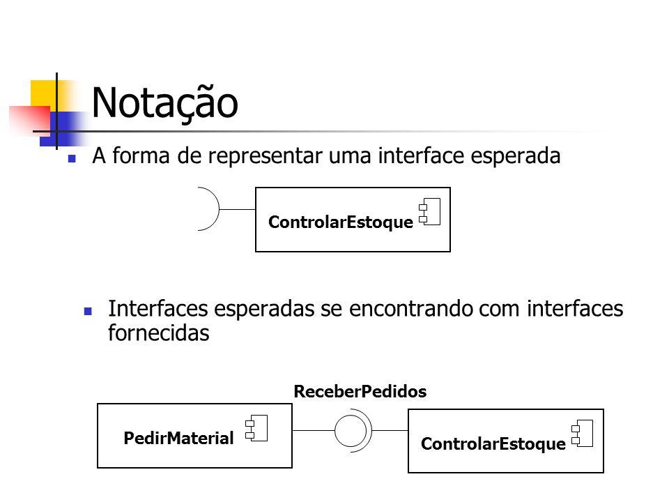 A forma de representar uma interface esperada Notação ControlarEstoque PedirMaterial ControlarEstoque ReceberPedidos Interfaces esperadas se encontrando com interfaces fornecidas