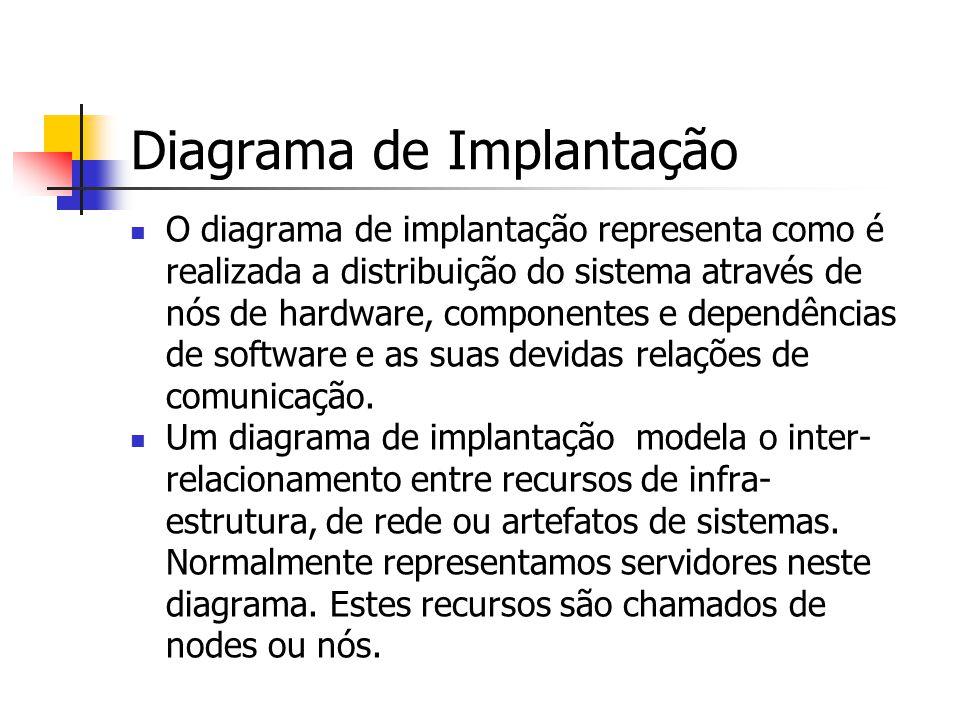 Diagrama de Implantação O diagrama de implantação representa como é realizada a distribuição do sistema através de nós de hardware, componentes e dependências de software e as suas devidas relações de comunicação.