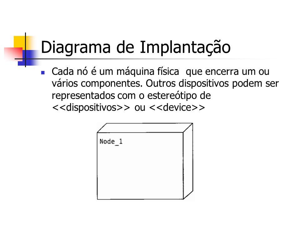 Diagrama de Implantação Cada nó é um máquina física que encerra um ou vários componentes.