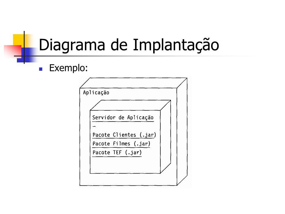 Diagrama de Implantação Exemplo: