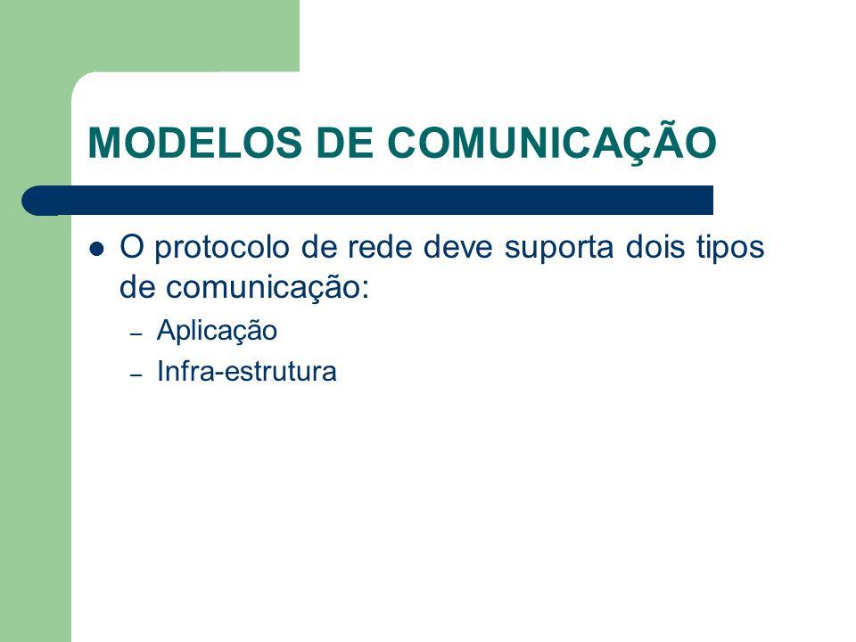 MODELOS DE COMUNICAÇÃO O protocolo de rede deve suporta dois tipos de comunicação: – Aplicação – Infra-estrutura