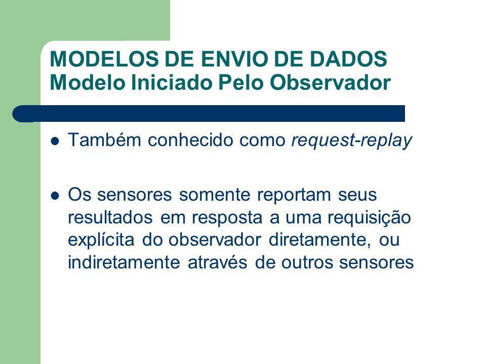MODELOS DE ENVIO DE DADOS Modelo Iniciado Pelo Observador Também conhecido como request-replay Os sensores somente reportam seus resultados em respost