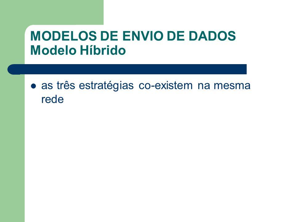 MODELOS DE ENVIO DE DADOS Modelo Híbrido as três estratégias co-existem na mesma rede
