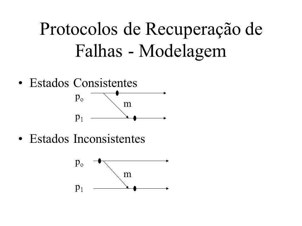 Protocolos de Recuperação de Falhas - Modelagem Mundo exterior –Características dos processos Não podem falhar Não mantém estados Não participam do protocolo de recuperação Causa efeitos irreversíveis –Problemas Confirmação externa Gagueira