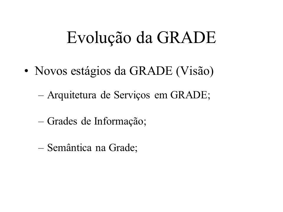 Evolução da GRADE Novos estágios da GRADE (Visão) –Arquitetura de Serviços em GRADE; –Grades de Informação; –Semântica na Grade;