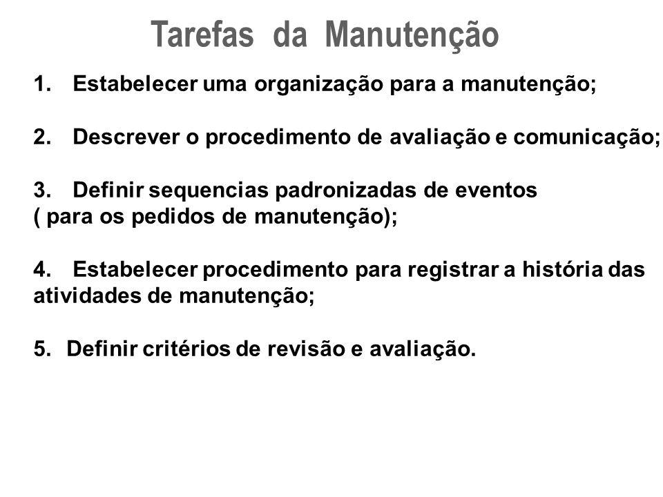 Tarefas da Manutenção 1. Estabelecer uma organização para a manutenção; 2. Descrever o procedimento de avaliação e comunicação; 3. Definir sequencias